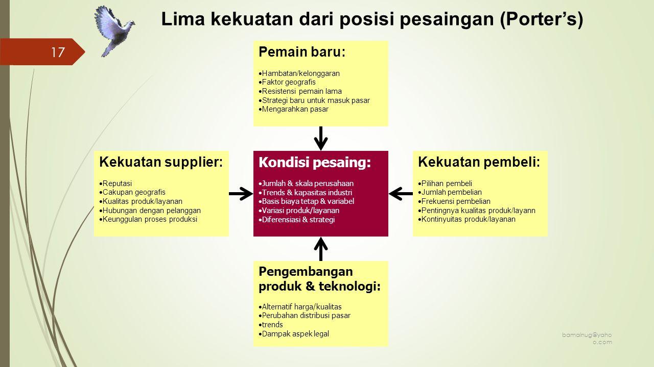 Lima kekuatan dari posisi pesaingan (Porter's)