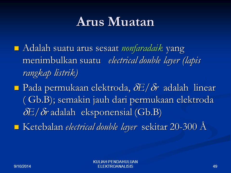 KULIAH PENDAHULUAN ELEKTROANALISIS