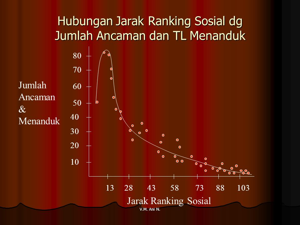 Hubungan Jarak Ranking Sosial dg Jumlah Ancaman dan TL Menanduk