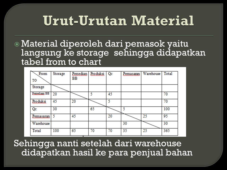 Urut-Urutan Material Material diperoleh dari pemasok yaitu langsung ke storage sehingga didapatkan tabel from to chart.