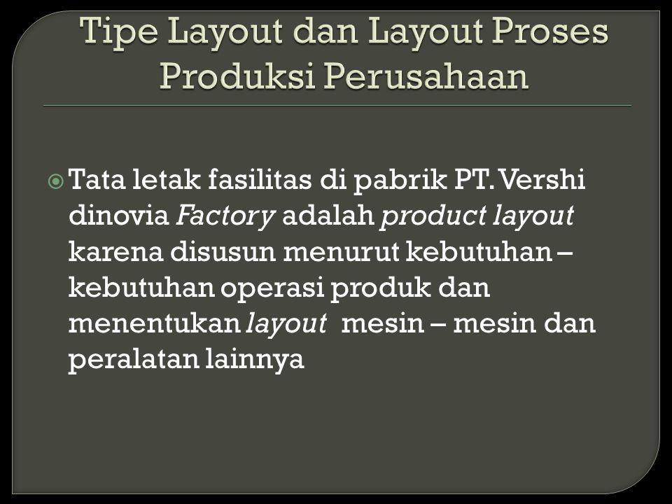 Tipe Layout dan Layout Proses Produksi Perusahaan
