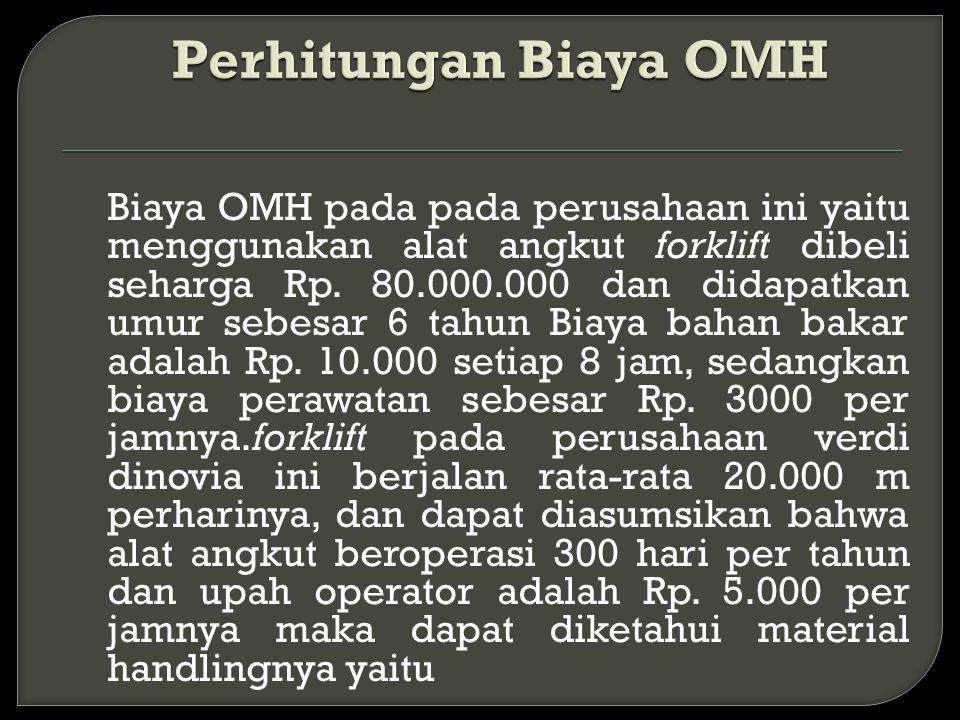Perhitungan Biaya OMH