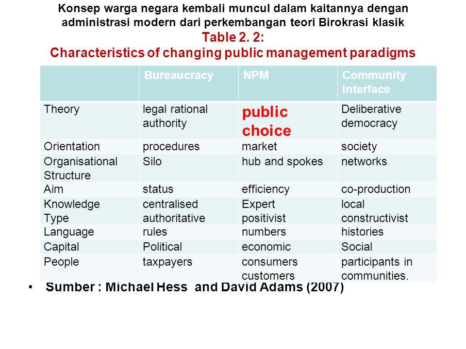 Konsep warga negara kembali muncul dalam kaitannya dengan administrasi modern dari perkembangan teori Birokrasi klasik Table 2. 2: Characteristics of changing public management paradigms