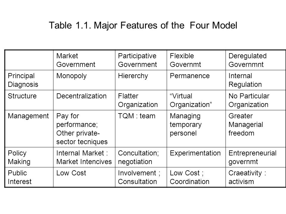 Table 1.1. Major Features of the Four Model