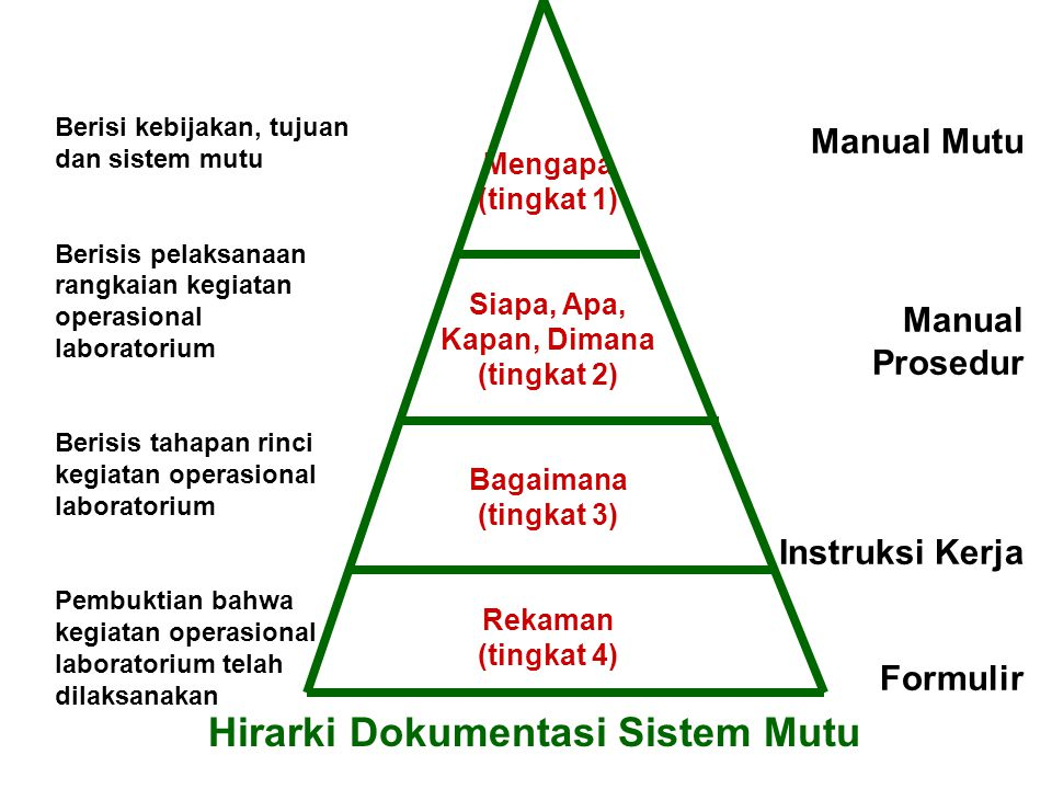 Siapa, Apa, Kapan, Dimana (tingkat 2) Hirarki Dokumentasi Sistem Mutu