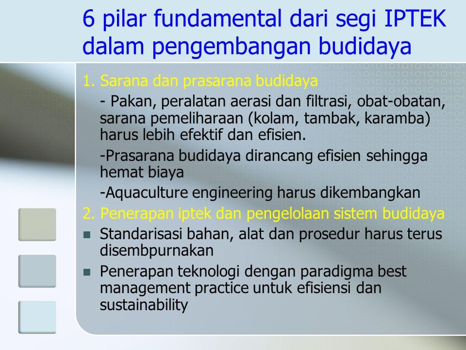 6 pilar fundamental dari segi IPTEK dalam pengembangan budidaya