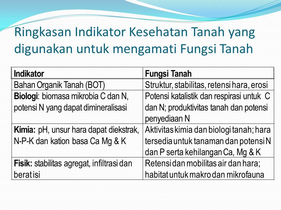 Ringkasan Indikator Kesehatan Tanah yang digunakan untuk mengamati Fungsi Tanah