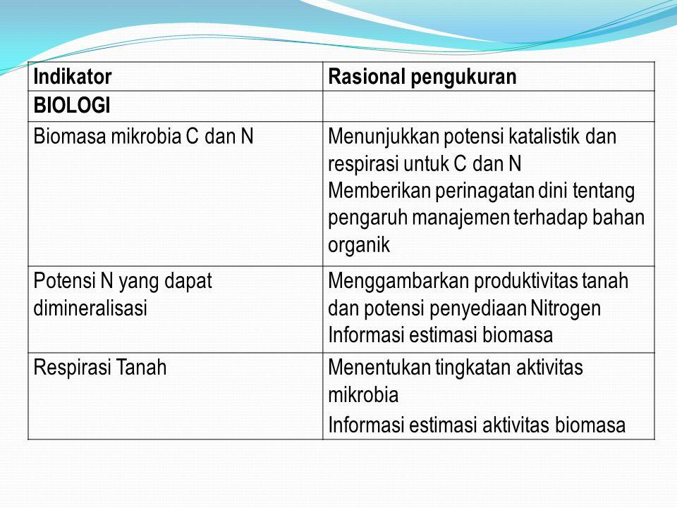 Indikator Rasional pengukuran. BIOLOGI. Biomasa mikrobia C dan N. Menunjukkan potensi katalistik dan respirasi untuk C dan N.