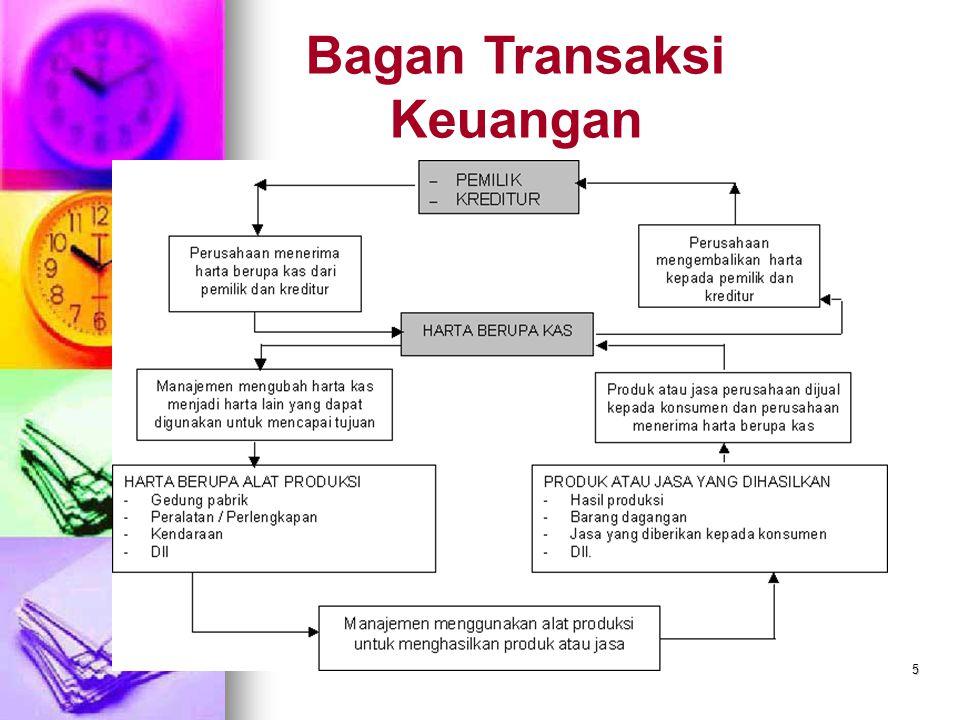 Bagan Transaksi Keuangan