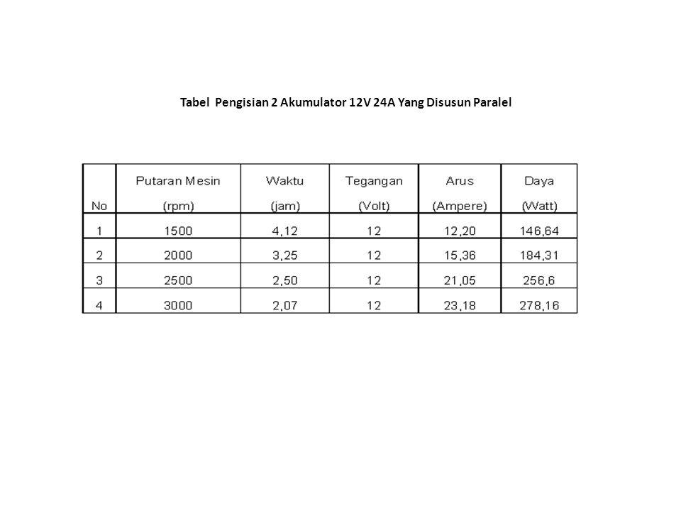 Tabel Pengisian 2 Akumulator 12V 24A Yang Disusun Paralel