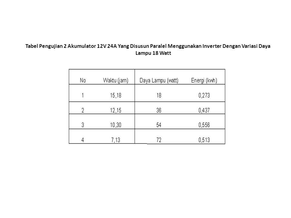 Tabel Pengujian 2 Akumulator 12V 24A Yang Disusun Paralel Menggunakan Inverter Dengan Variasi Daya Lampu 18 Watt