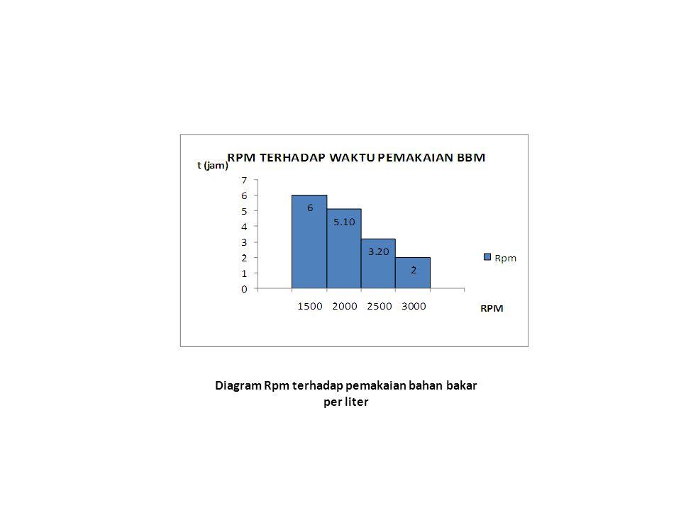 Diagram Rpm terhadap pemakaian bahan bakar per liter