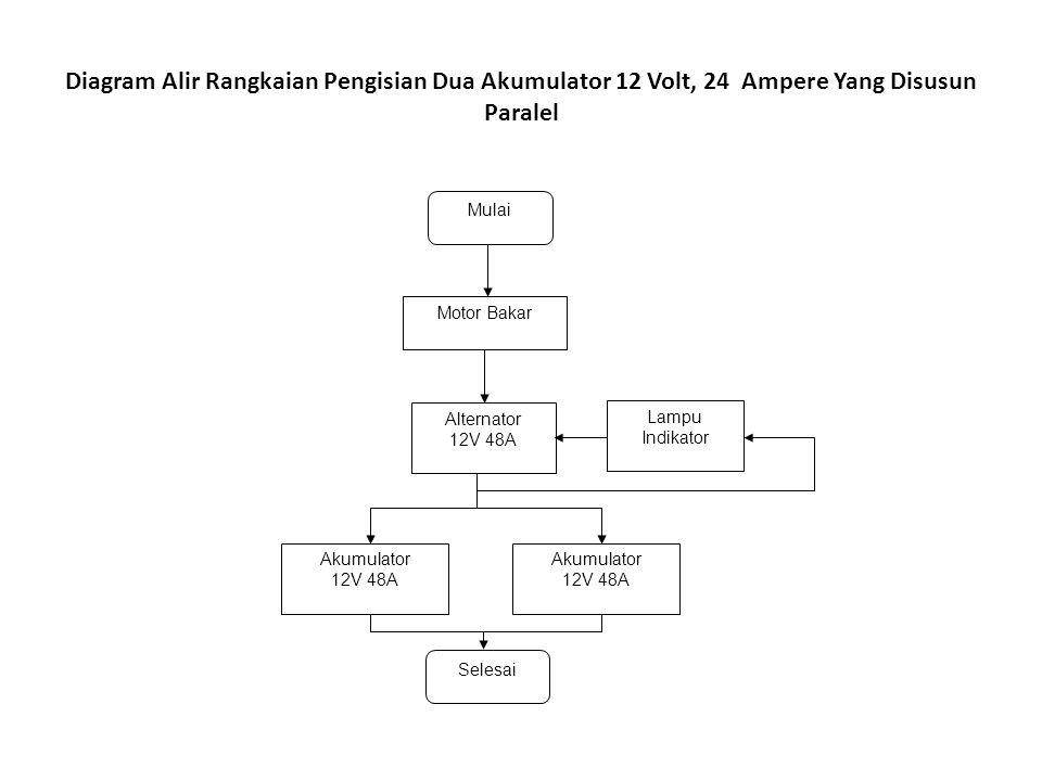 Diagram Alir Rangkaian Pengisian Dua Akumulator 12 Volt, 24 Ampere Yang Disusun Paralel