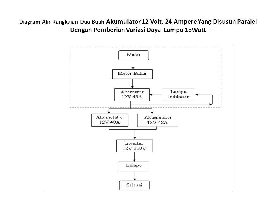 Diagram Alir Rangkaian Dua Buah Akumulator 12 Volt, 24 Ampere Yang Disusun Paralel Dengan Pemberian Variasi Daya Lampu 18Watt