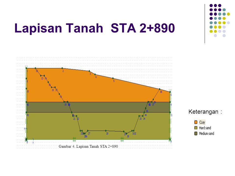 Gambar 4. Lapisan Tanah STA 2+890