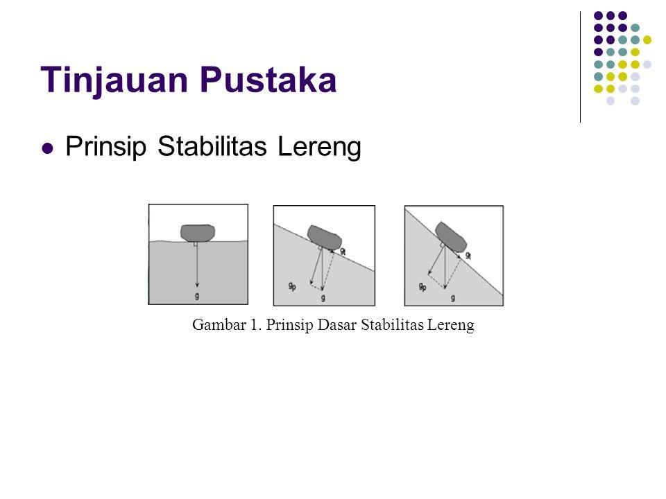 Gambar 1. Prinsip Dasar Stabilitas Lereng