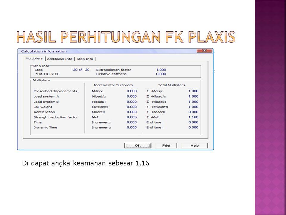 HASIL PERHITUNGAN FK PLAXIS