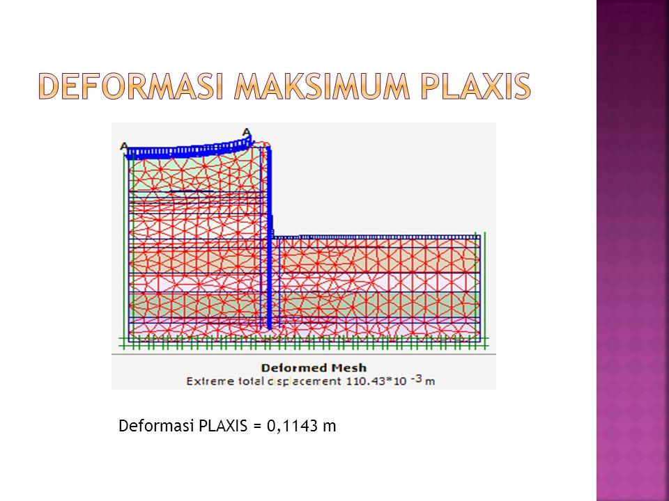 Deformasi maksimum PLAXIS