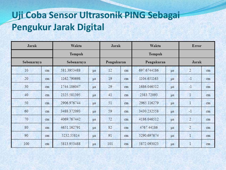 Uji Coba Sensor Ultrasonik PING Sebagai Pengukur Jarak Digital