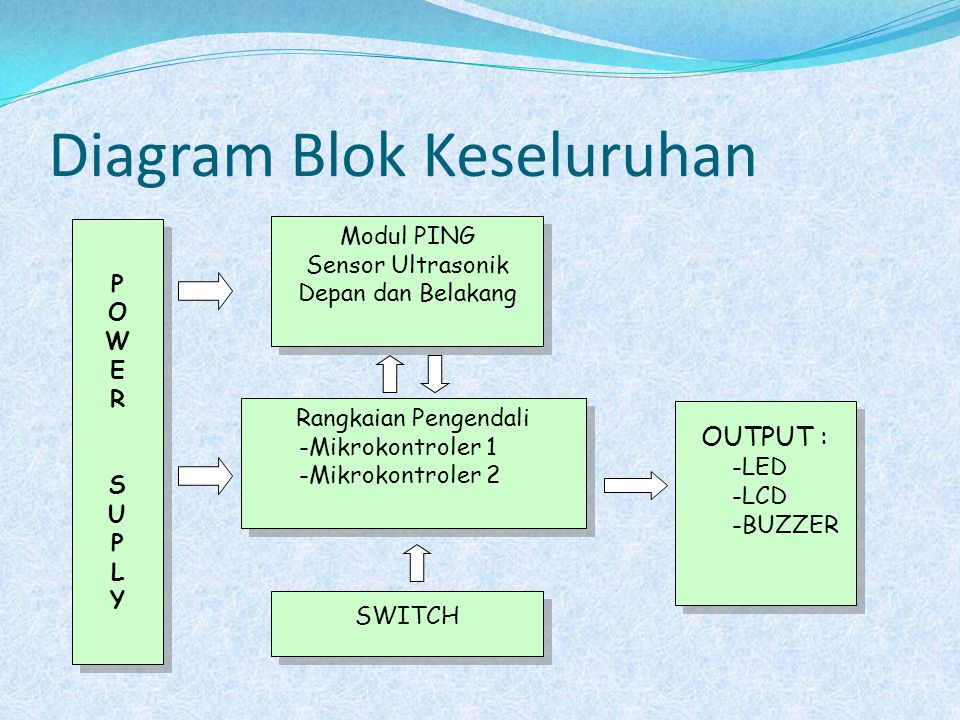 Diagram Blok Keseluruhan