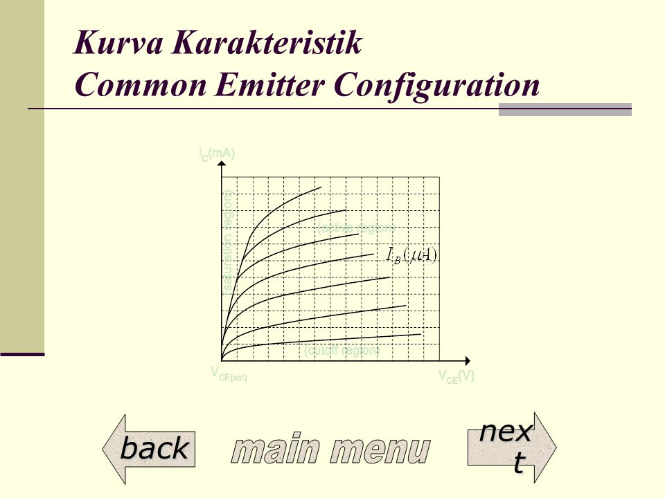 Kurva Karakteristik Common Emitter Configuration