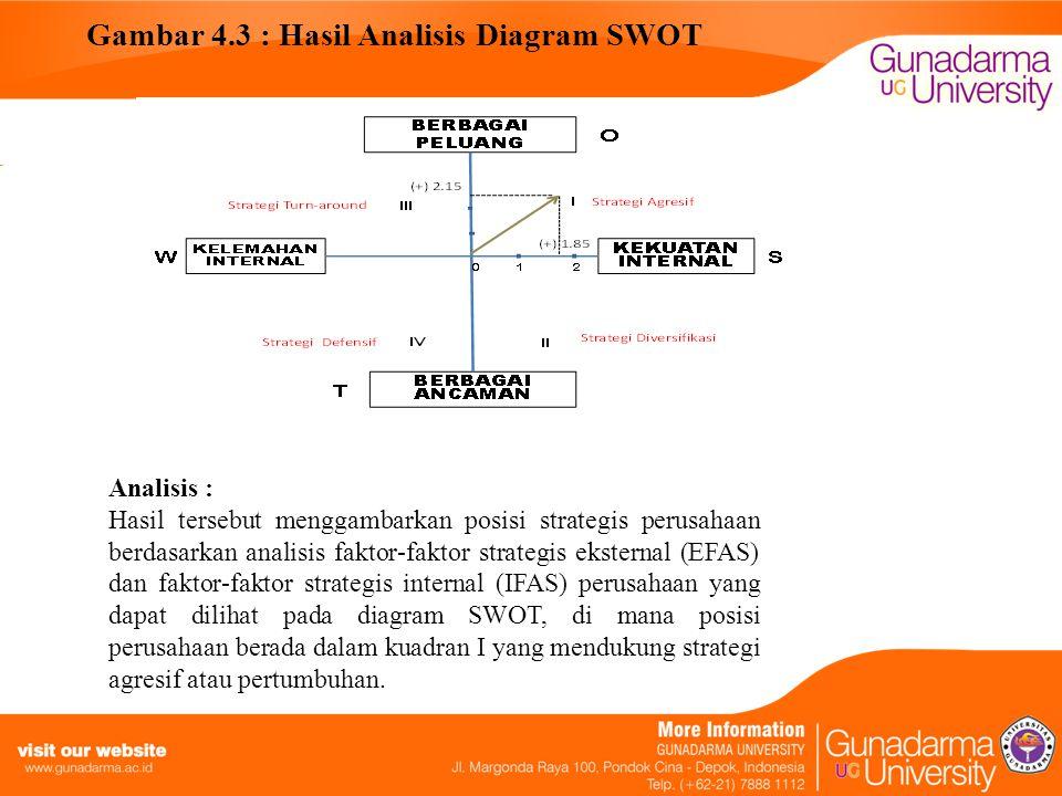 Gambar 4.3 : Hasil Analisis Diagram SWOT