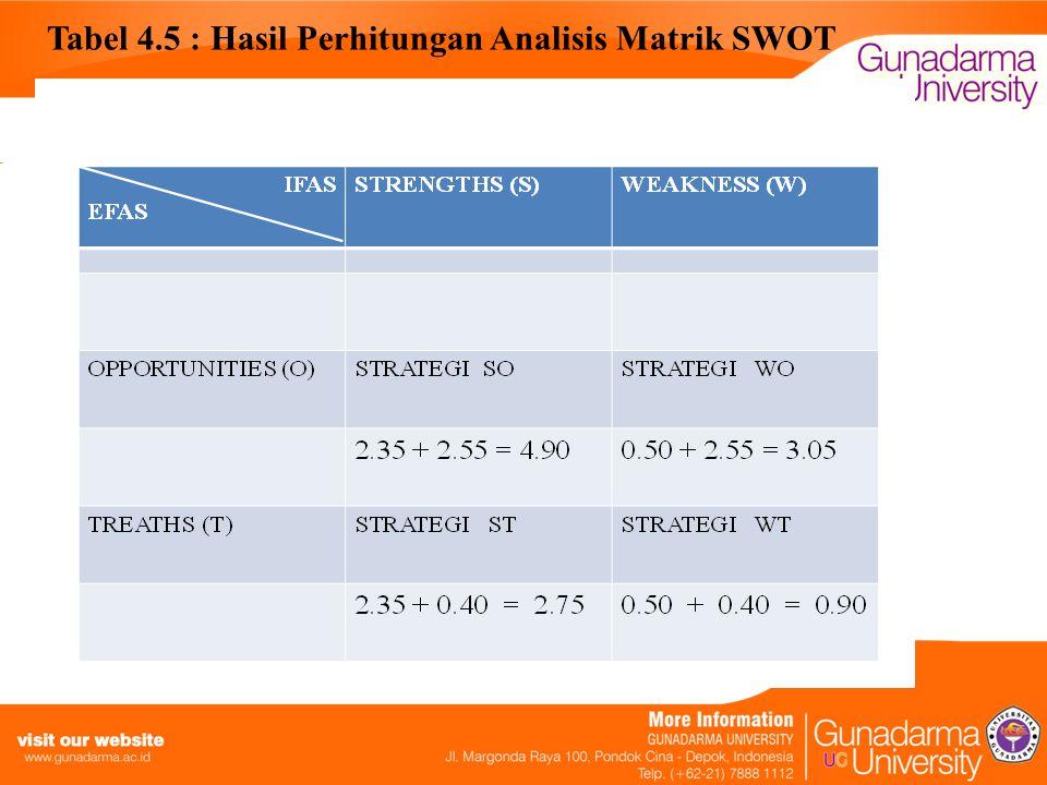 Tabel 4.5 : Hasil Perhitungan Analisis Matrik SWOT