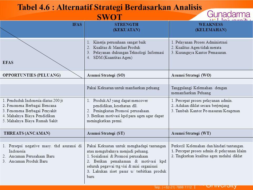 Tabel 4.6 : Alternatif Strategi Berdasarkan Analisis SWOT