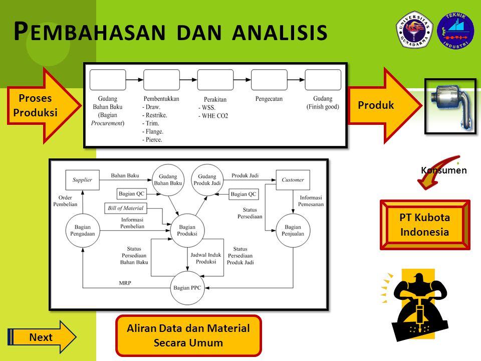 Pembahasan dan analisis