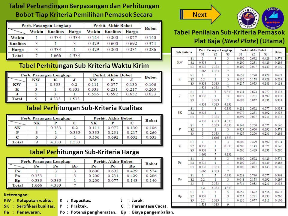 Tabel Penilaian Sub-Kriteria Pemasok Plat Baja (Steel Plate) (Utama)
