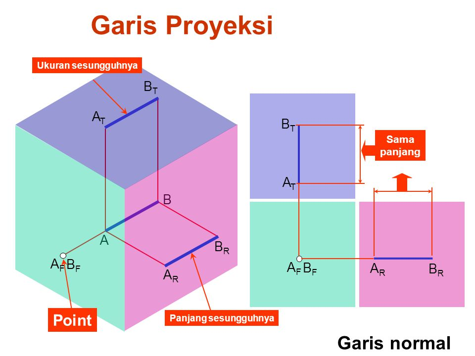 Garis Proyeksi Garis normal Point BT AT BT AT B A BR AF BF AF BF AR BR