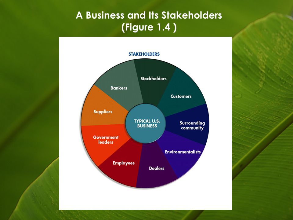 A Business and Its Stakeholders (Figure 1.4 )