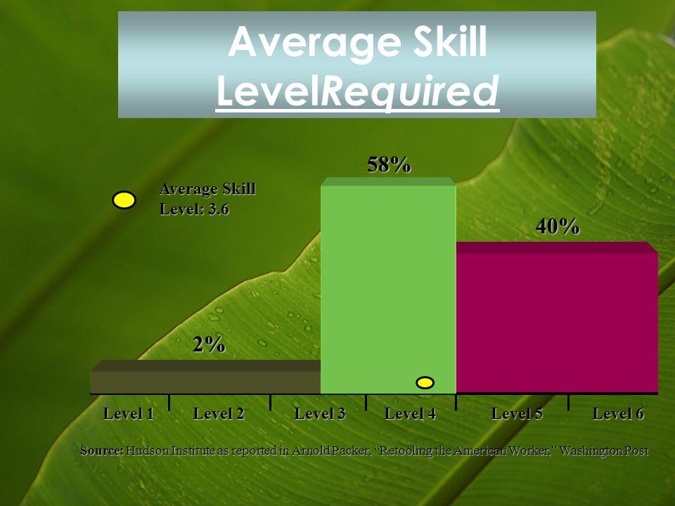 Average Skill LevelRequired
