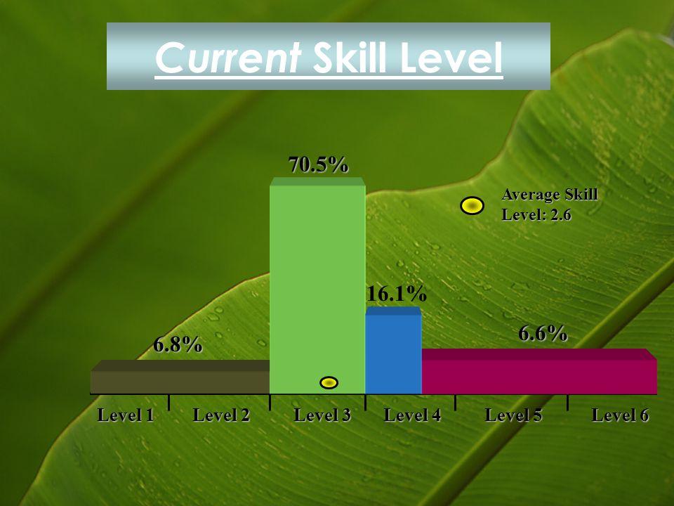 Current Skill Level 70.5% 16.1% 6.6% 6.8% Level 1 Level 2 Level 3