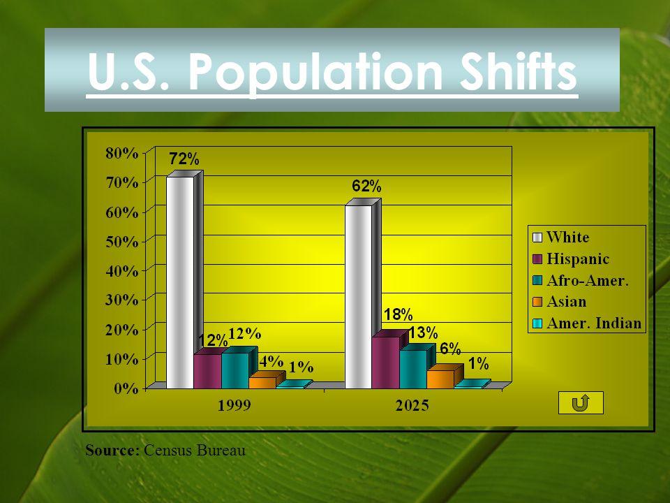U.S. Population Shifts Source: Census Bureau