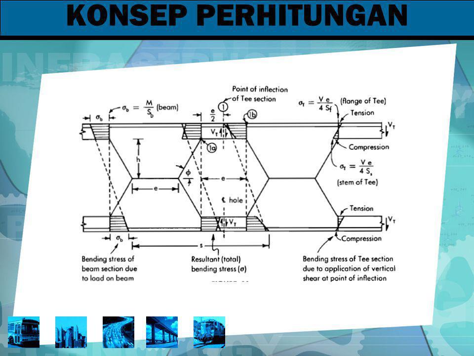 KONSEP PERHITUNGAN Tegangan lentur utama adalah tegangan yang beraksi pada penampang dimana penampang T terbuka dimulai.