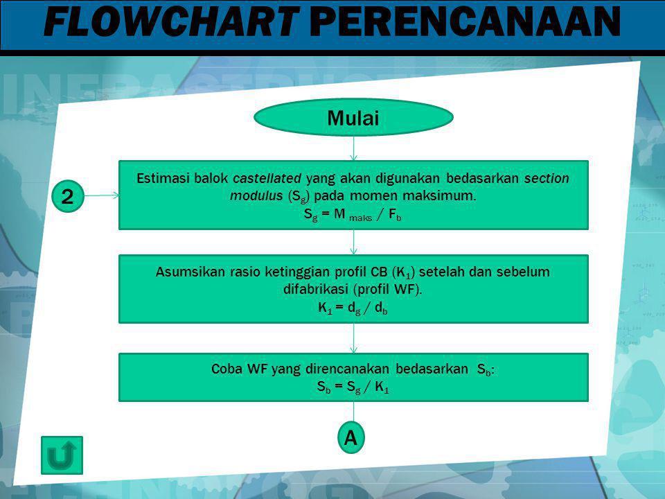 FLOWCHART PERENCANAAN