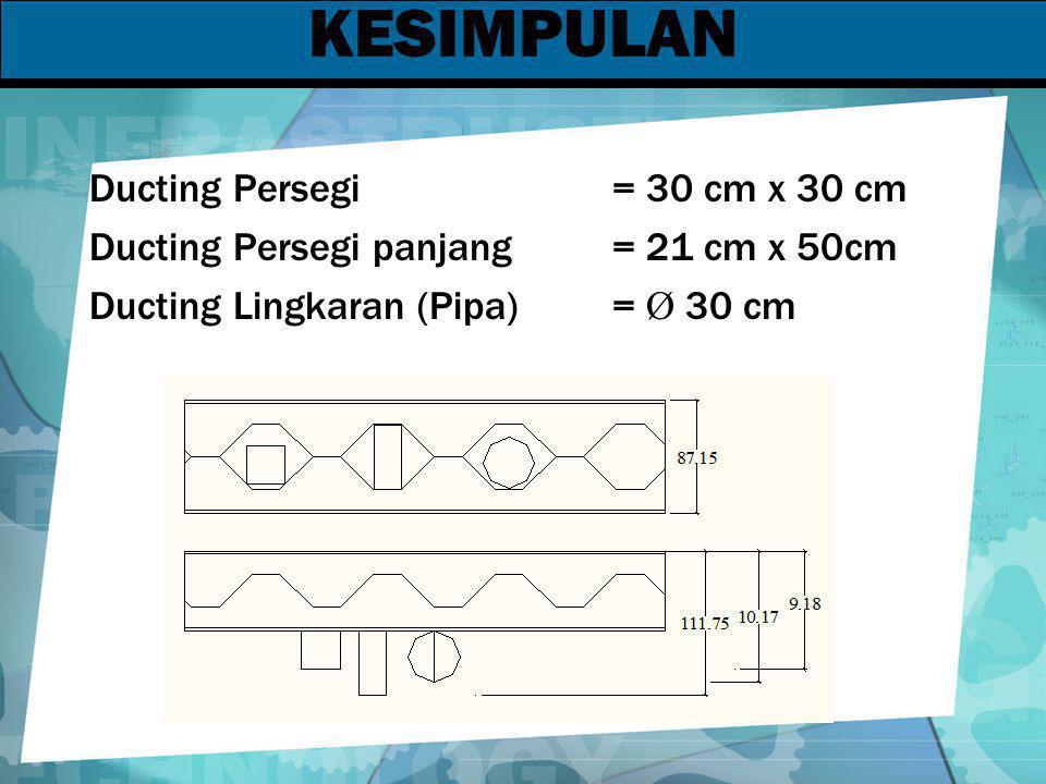 KESIMPULAN Ducting Persegi = 30 cm x 30 cm Ducting Persegi panjang = 21 cm x 50cm Ducting Lingkaran (Pipa) = Ø 30 cm