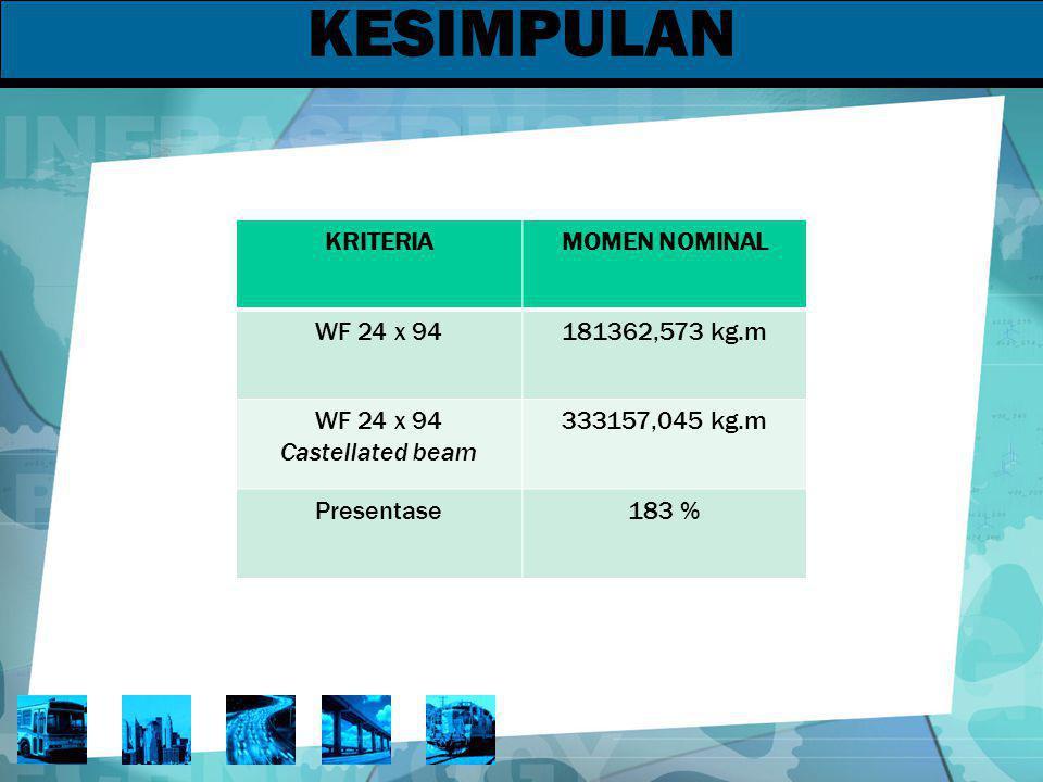 KESIMPULAN KRITERIA MOMEN NOMINAL WF 24 x 94 181362,573 kg.m