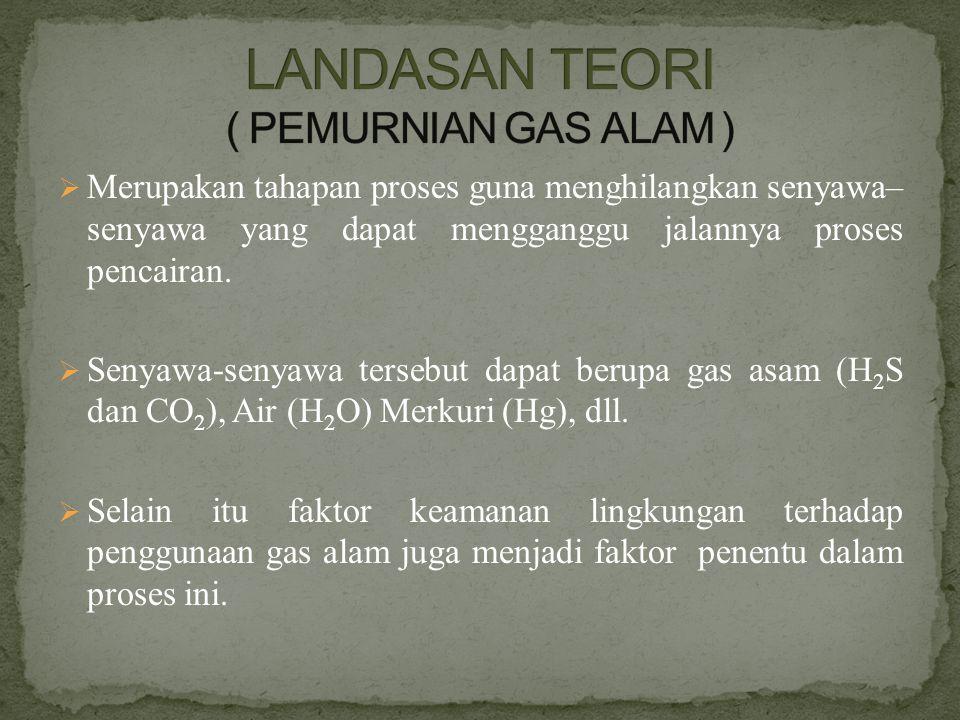 LANDASAN TEORI ( PEMURNIAN GAS ALAM )