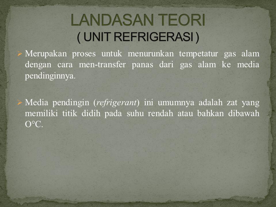 LANDASAN TEORI ( UNIT REFRIGERASI )