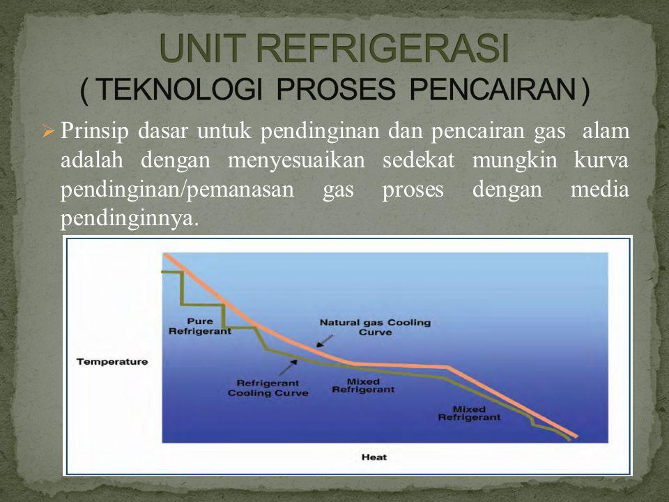 UNIT REFRIGERASI ( TEKNOLOGI PROSES PENCAIRAN )