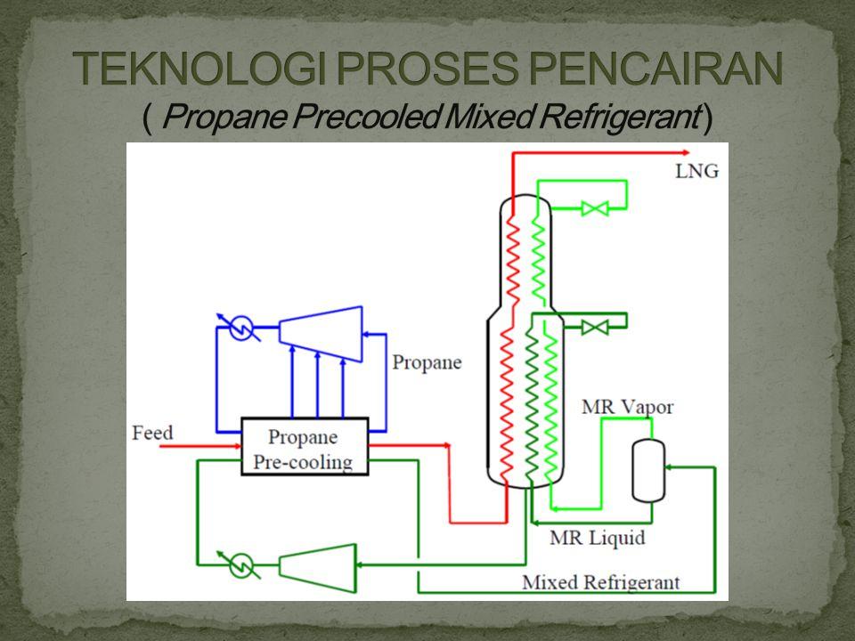 TEKNOLOGI PROSES PENCAIRAN ( Propane Precooled Mixed Refrigerant )