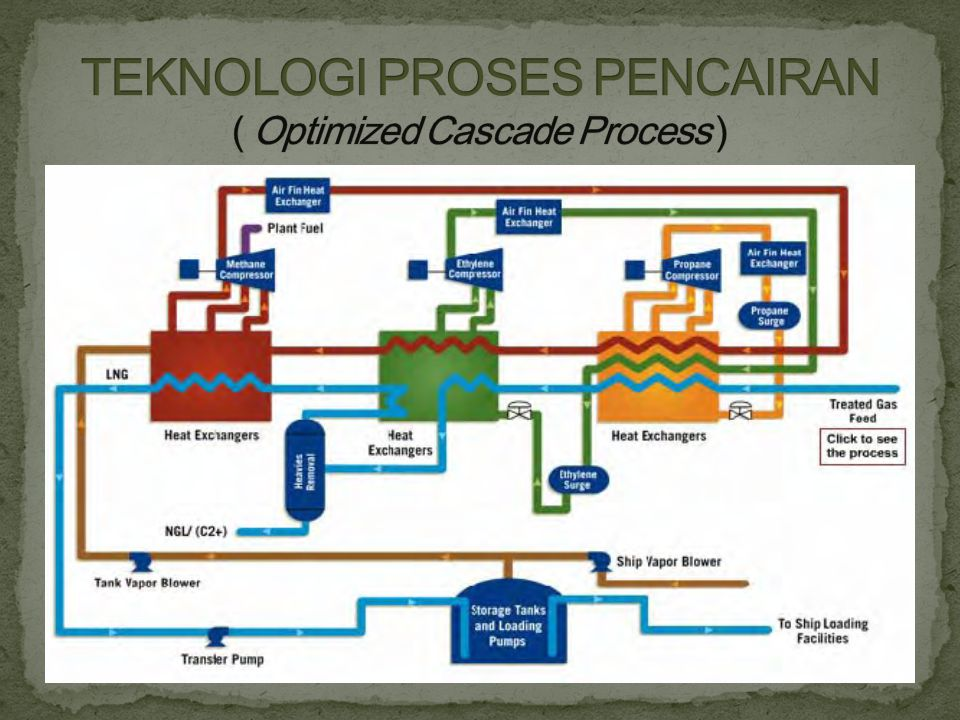 TEKNOLOGI PROSES PENCAIRAN ( Optimized Cascade Process )