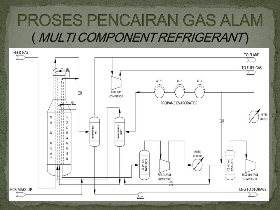 PROSES PENCAIRAN GAS ALAM ( MULTI COMPONENT REFRIGERANT )