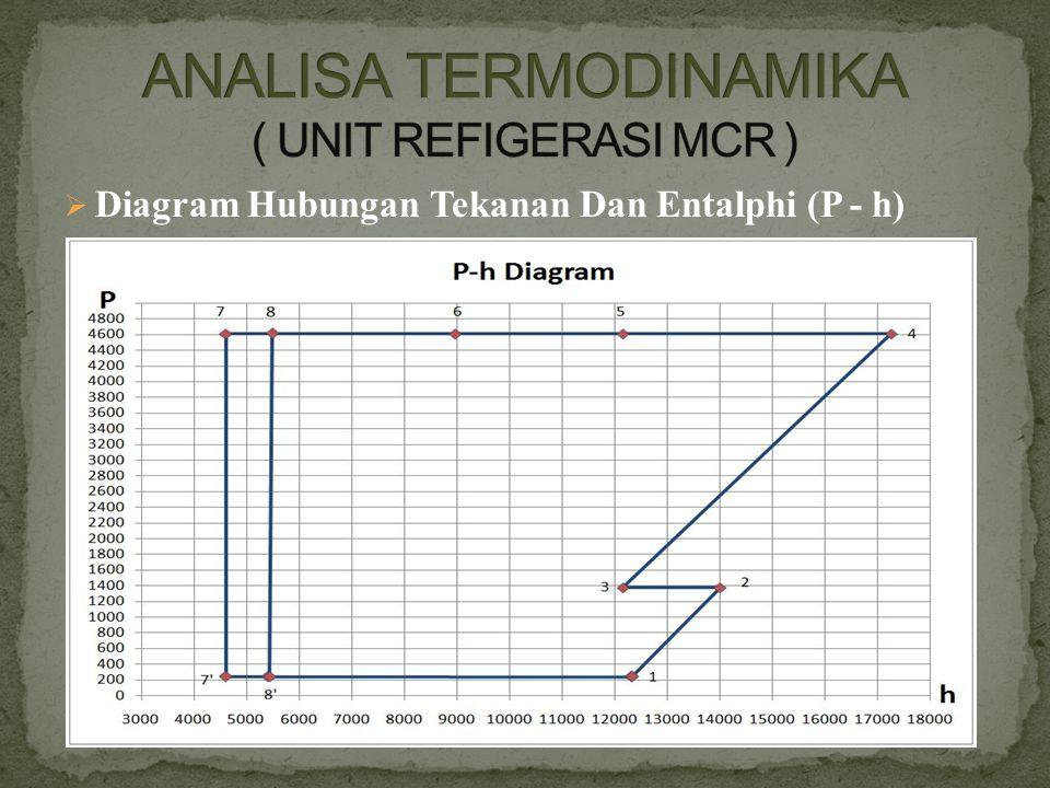 ANALISA TERMODINAMIKA ( UNIT REFIGERASI MCR )