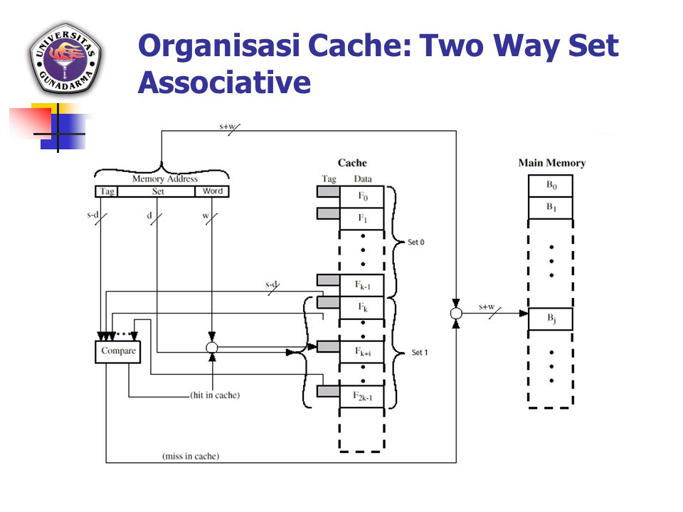 Organisasi Cache: Two Way Set Associative