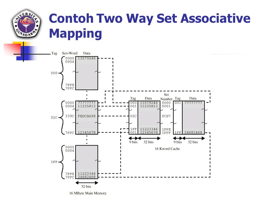 Contoh Two Way Set Associative Mapping