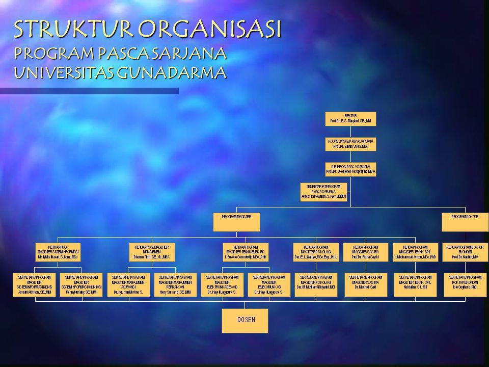 STRUKTUR ORGANISASI PROGRAM PASCA SARJANA UNIVERSITAS GUNADARMA