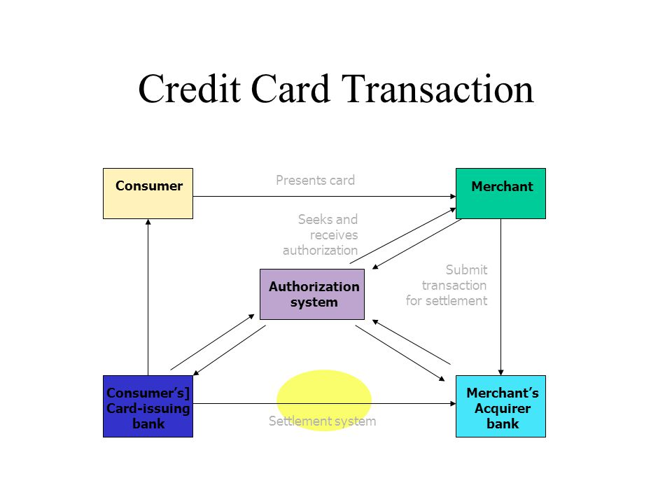 Credit Card Transaction